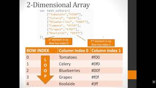 Two-dimensional Array JavaScript Example