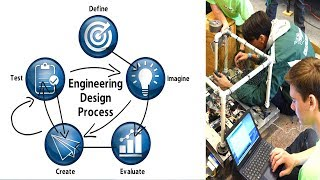 The Engineering Design Process - Simplified