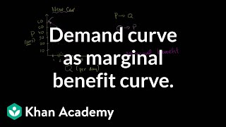 Demand Curve as Marginal Benefit Curve