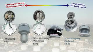 Comparison Between Explosion-proof AC in LED Lighting and Conventional Explosion-proof Lighting