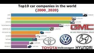 Top 10 Biggest  Car Manufacturers in the World (2000 - 2020)