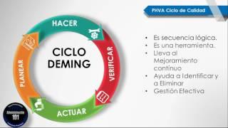Ciclo de calidad de Deming