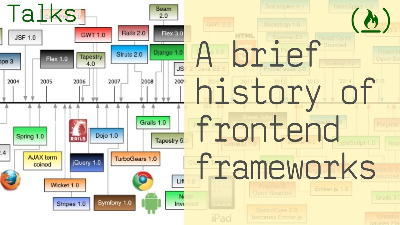 A Brief History of Frontend Frameworks