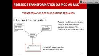 Le Modèle Logique De Données:Passage Du MCD Vers Le MLD