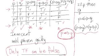 Implication and truth tables