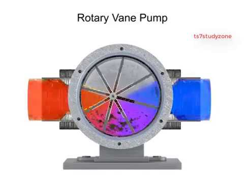 Hydraulic Vane Pump In Delhi