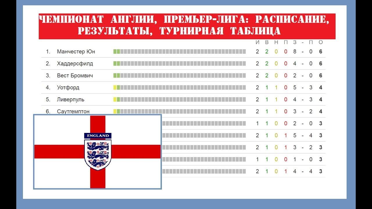 Чемпионат лига таблица