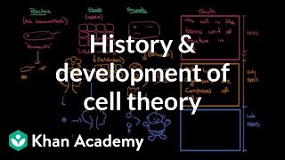 History and development of cell theory | Cells | MCAT | Khan Academy