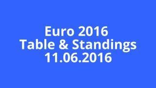Euro 2016 Table & Standings