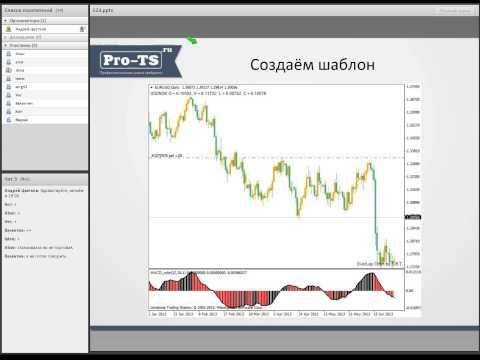 Как проводить технический анализ валютного рынка forex