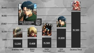 Attack on Titan Power Levels - Season 1