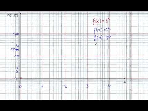 Logarithmisches Papier
