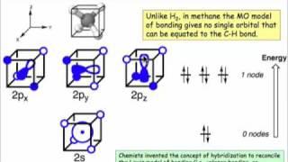 Methane - Molecular Orbitals