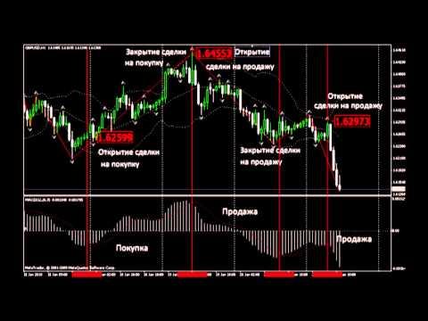 Как продавать валюту форекс россия