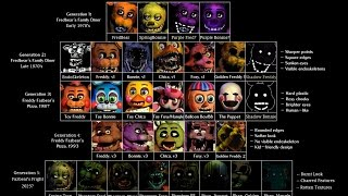 Fnaf 1,2,3 and 4 mod free apk for android