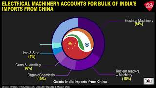 What Does India Import The Most From China? | DIU Video - Download this Video in MP3, M4A, WEBM, MP4, 3GP