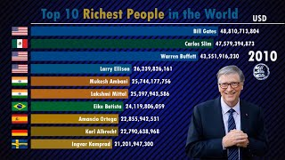 Richest People in the World (1990-2019)| Forbes