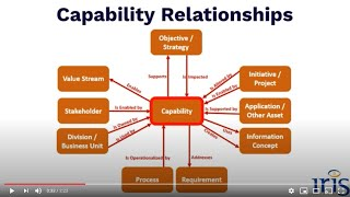 Capabilities –  the Heart of your Business and Enterprise Architecture