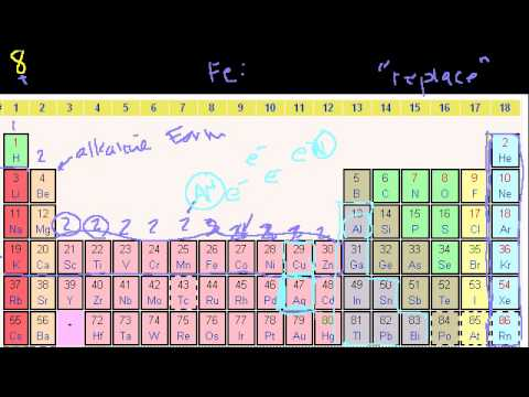A thumbnail for: Periodic table, trends, and bonding