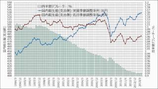 日本の国内総生産およびGDPデフレーターの推移対象期間:1994年1-3月期~2013年10-12月期