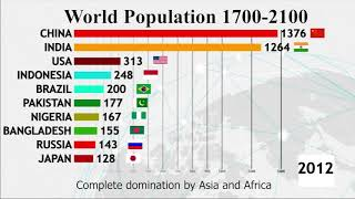 Top 10 Countries 1700 2100 Population Growth