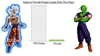 Goku vs Piccolo Power Levels - Dragon Ball/Super