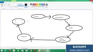 Software Development Life Cycle    SDLC    BY RATAN IT