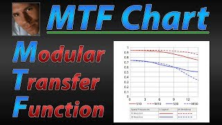 How To Read MTF Charts for Beginners
