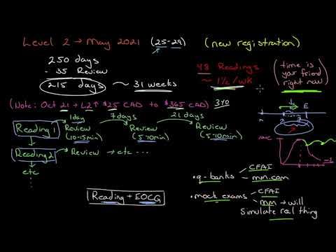 CFA Level 2 May 2021 exam pep talk - YouTube