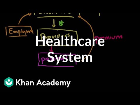 healthcare system overview video khan academy Example of Integrated Delivery System