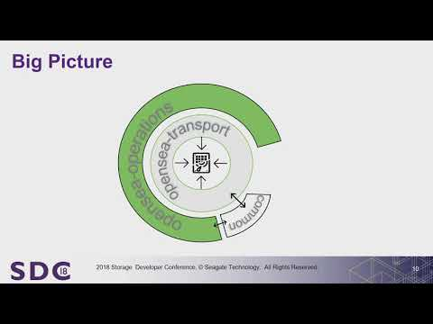 Video: SDC 2018 - What's better than sg3_utils, hdparm, sdparm?