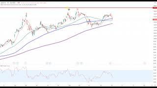 Wall Street – Techs unter Druck!
