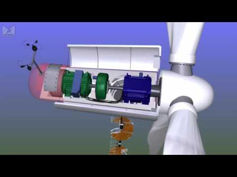 What's inside a wind turbine? Απο τι αποτελείται μία ανεμογεννήτρια;