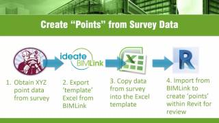 Revit BIM Family Management | Ideate Software