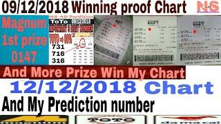 Magnum 4d Prediction Chart