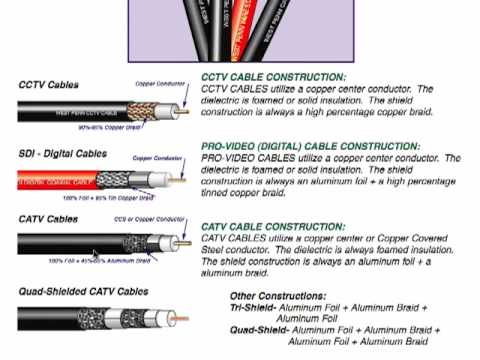 Differences in Coaxial Cables