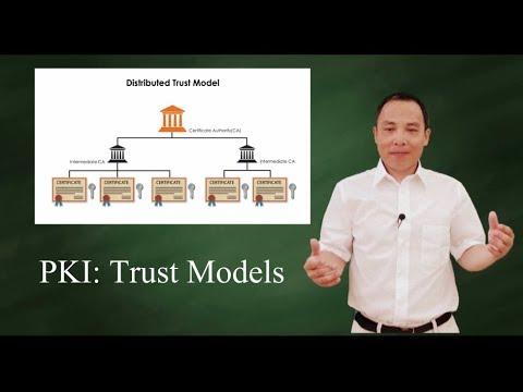 Intro to Digital Certificates