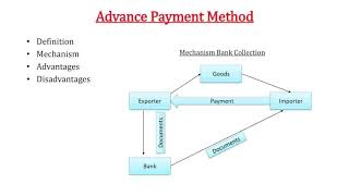 13. Import Export Training India - Management of international payments