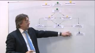 Как выстроить систему управления в компании?