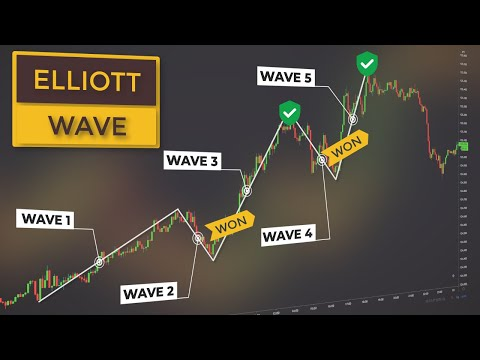 Elliott Wave Price Action Course | Wave Trading Explained (For ...