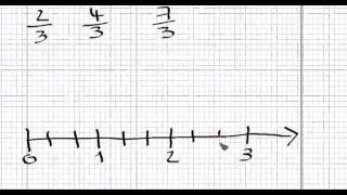 How to plot fractions on the number line?