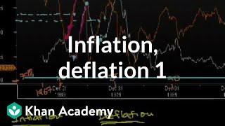 Inflation, Deflation&Capacity Utilization