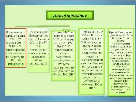 Нарктические средства и психотропные вещества Часть 2 Лицензирование