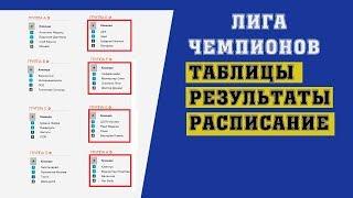 Футбол. Лига Чемпионов 2018-2019. 1 тур. Группа E, F, G, H. Результаты. Расписание. Таблицы.