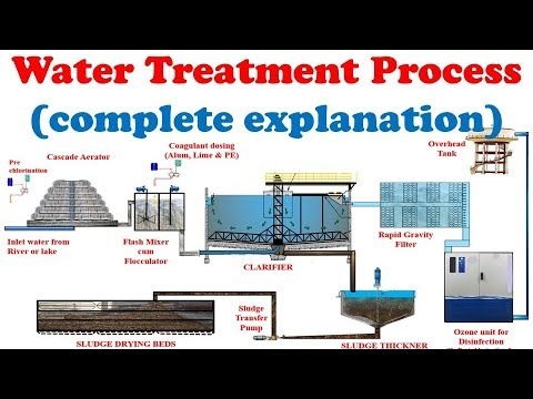 How does drinking water treatment plant work? | Drinking water treatment Process animation