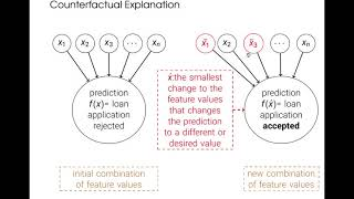 A Symbolic Approach for Counterfactual Explanations-Ryma Boumazouza, Fahima Cheikh-Alili, Bertrand Mazure and Karim Tabia