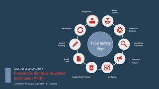 PCQI 101: How to Become a Preventive Controls Qualified Individual and Why