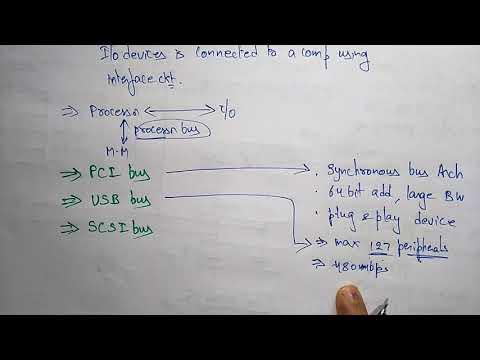 io interface with PCI |USB | SCSI | COA