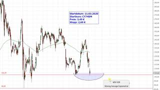 Dax30 – Wirecard Trading-Idee!