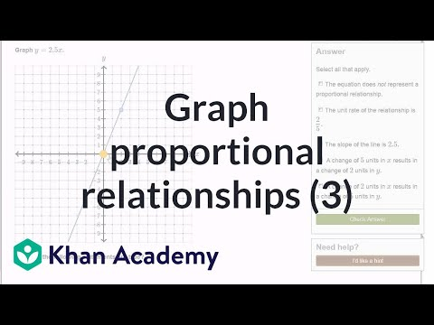 Graphing proportional relationships from an equation